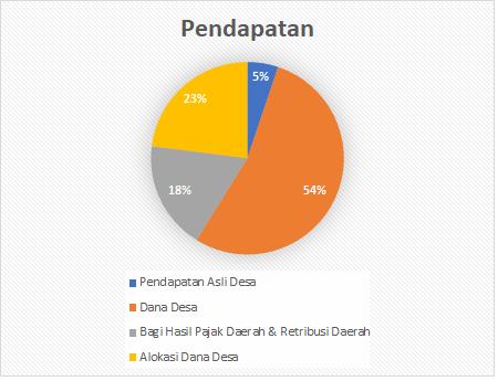 Pendapatan APBDes 2017