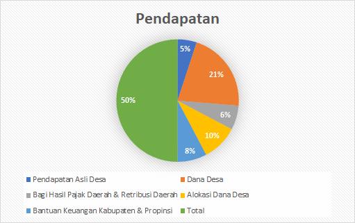 Pendapatan APBDes 2018